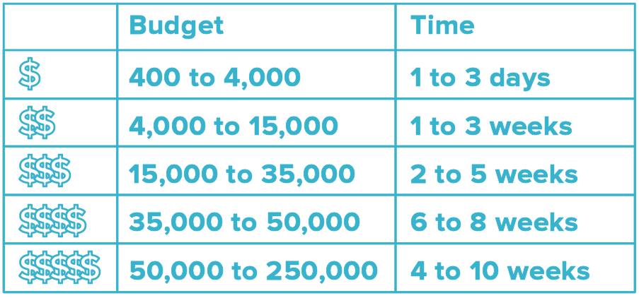 Budget Table
